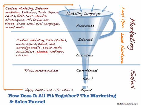 marketing funnel photo